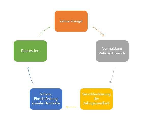 Teuelskreis der Zahnarztangst - Dr. Benetatos München