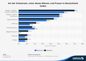 Statista - Statistik zu Zahnschmerzen - Zahnarztangst München Dr. Benetatos